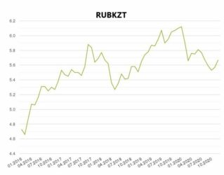 RUBKZT1 Cronos Asia