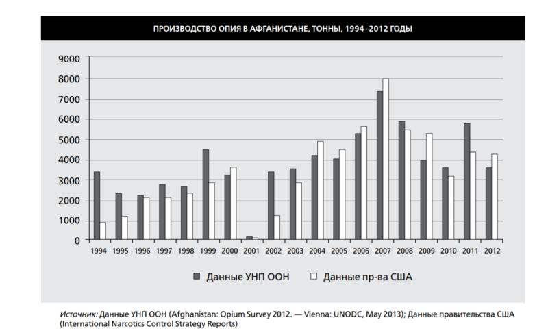 proizvodstvo opiya v afganistane Cronos Asia