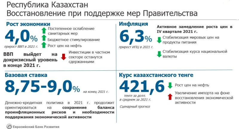 prognoz Kazahstan Cronos Asia