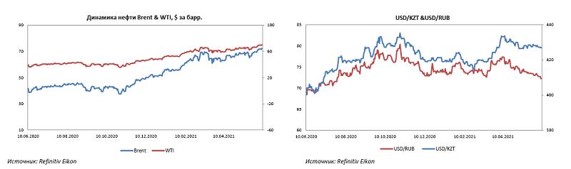 dinamika nefti i kursa valjut Cronos Asia