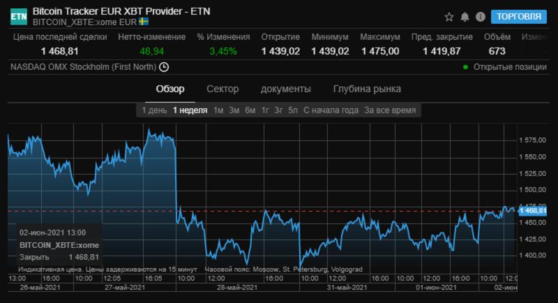 kripta torgi2 bitkoin Cronos Asia