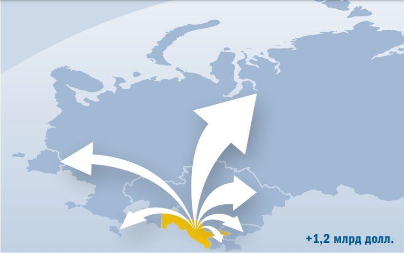 Ris. 3 Eksportnyj potencial Uzbekistana Istochnik EABR Cronos Asia