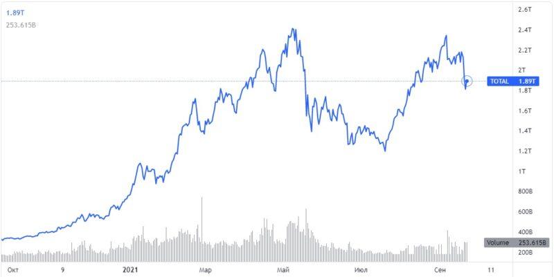 Kapitalizaciya rynka kriptovaljut. Istochnik tradingview.com Cronos Asia