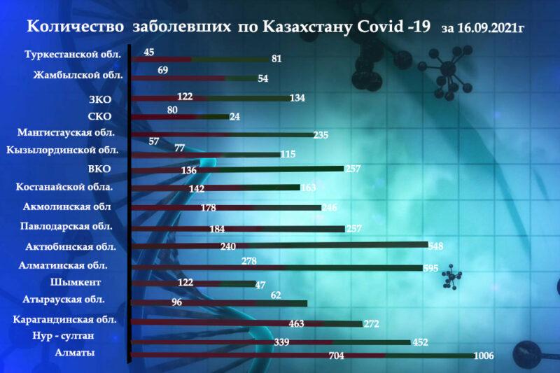 Kolichestvo zabolevavshih po Kazahstanu Dina 16.09.psd 12 Dina 2.1 Cronos Asia