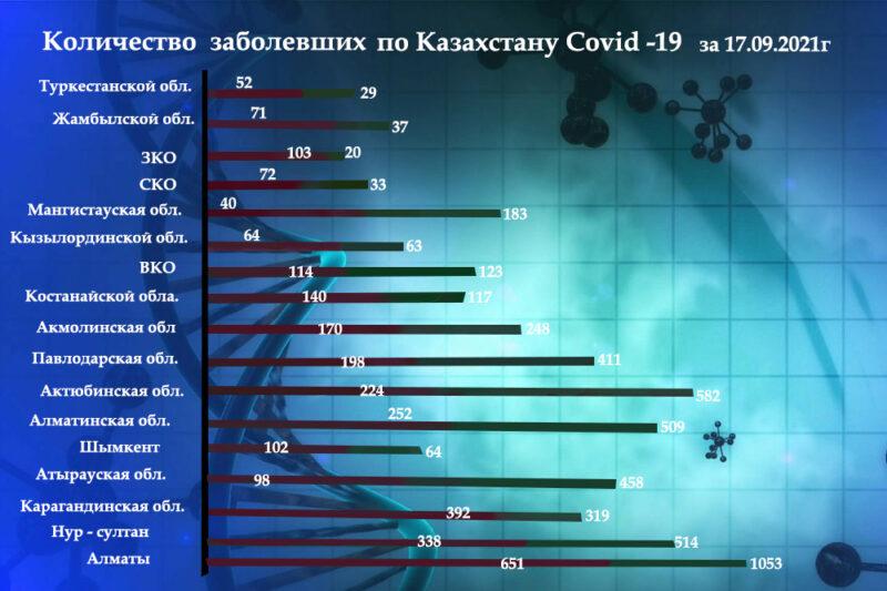 Kolichestvo zabolevavshih po Kazahstanu Dina 17.09.psd 12 Dina 2.1 Cronos Asia