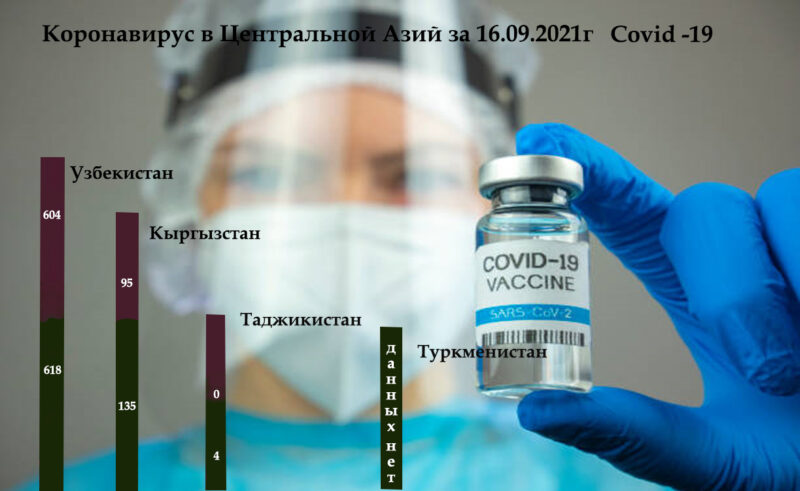Koronavirus Centralnoj Azij za 16.09.2021g Covid 19 Dina Cronos Asia