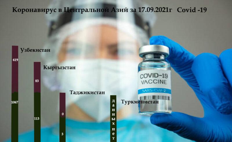 Koronavirus Centralnoj Azij za 17.09.2021g Covid 19 Dina Cronos Asia
