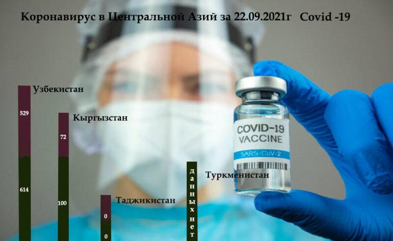 Koronavirus Centralnoj Azij za 22.09.2021g Covid 19 Dina Cronos Asia